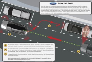 Visual of Active Park Assist
